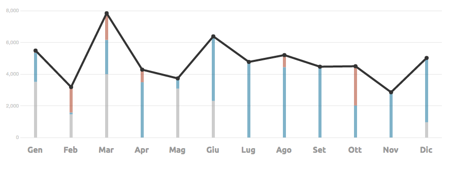 Animated stacked bar charts with D3 js
